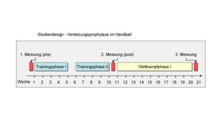 Studiendesign -  Verletzungsprophylaxe im Handball