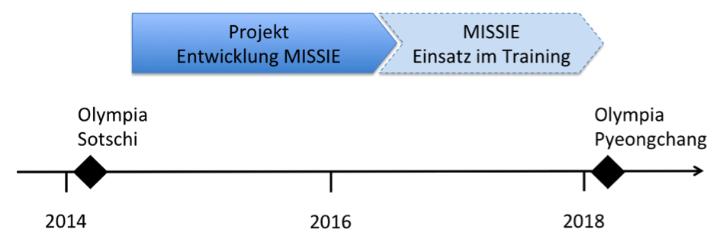 Zeitstrahl MISSIE (c)